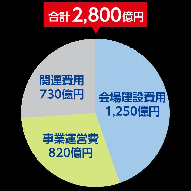 大阪万博の開催費用について | 立憲民主党大阪府連
